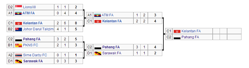 msia cup